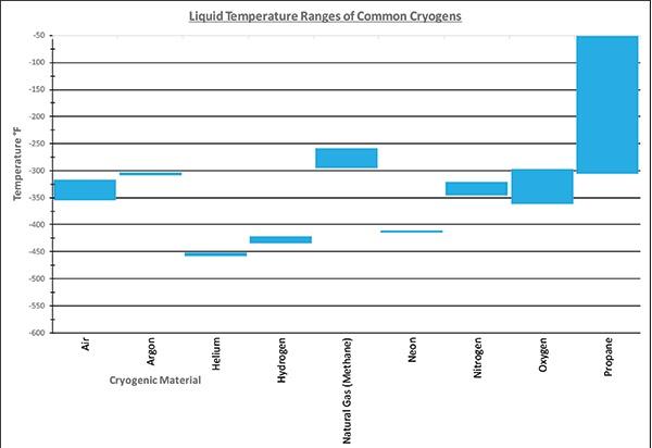 Cryogen Liquid Temp Range Chart