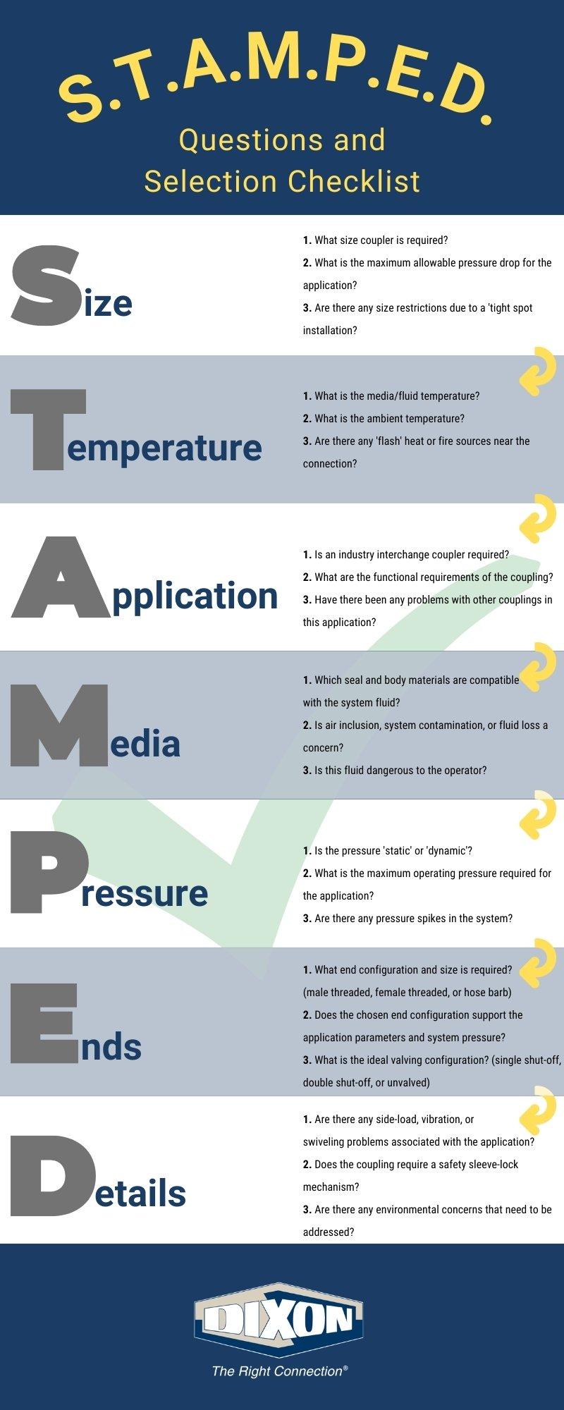 STAMPED Checklist