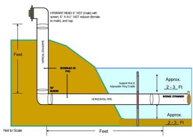 dry-hydrant-installation
