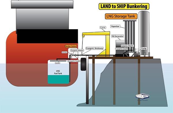 Land to ship LNG illustration.jpg