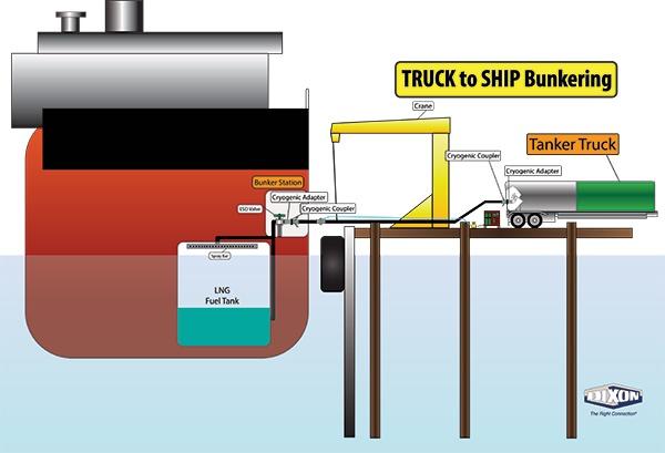Truck to Ship LNG illustration.jpg