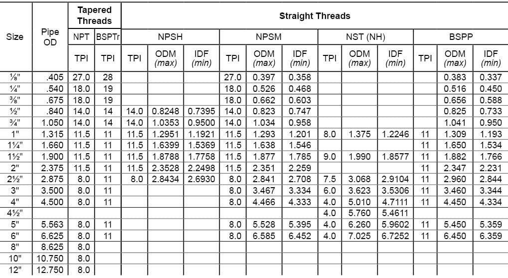 thread-dimensions-chart